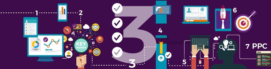 Audit your website - Clever Marketing, Hampshire digital agency
